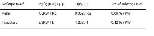 Οικονομική σύγκριση των καυσίμων πετρελαίου και pellets